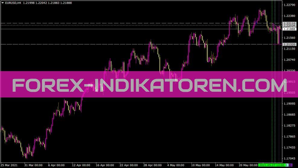 Maksigen Range Move Indikator