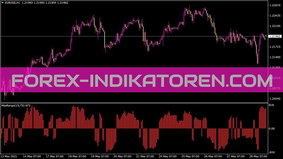 Maxrange Indikator für MT4