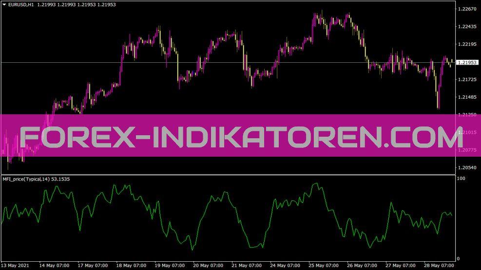 Mfi Price Indikator für MT4