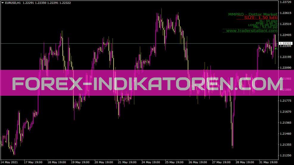 Mmpro Dottor Market Indikator