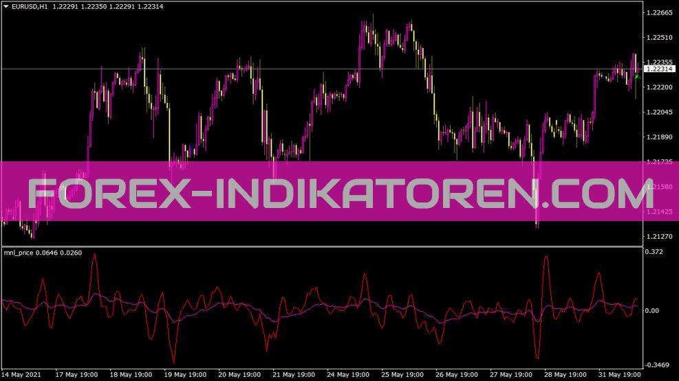 Mnl Price Indikator für MT4