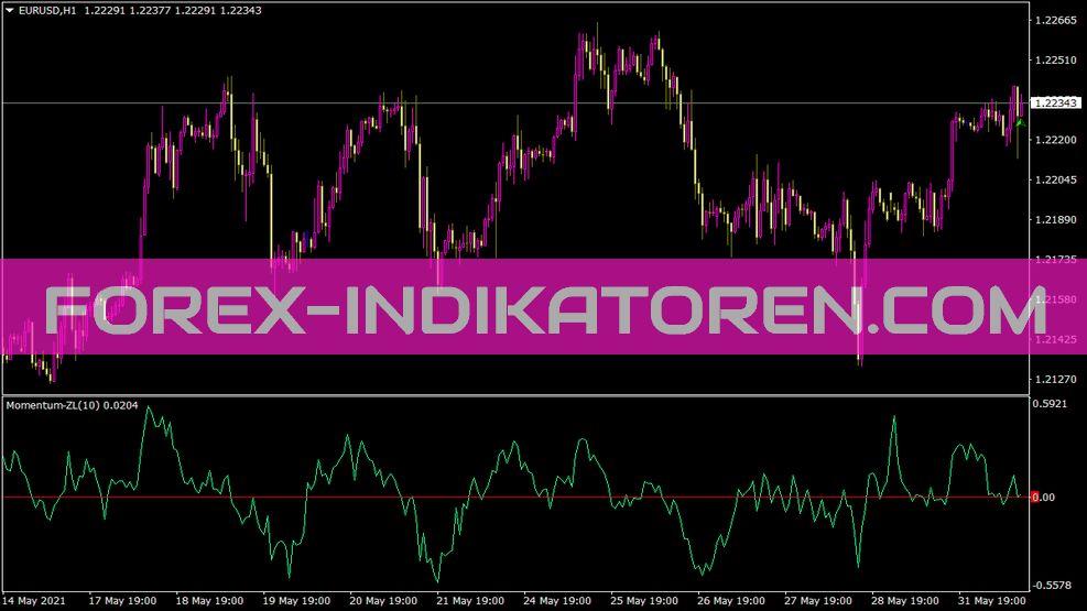 Momentum Zl Indikator für MT4