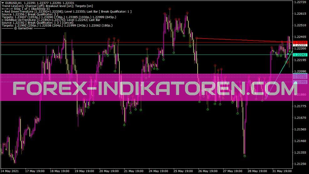 Mouteki Demark Trend New Indikator für MT4