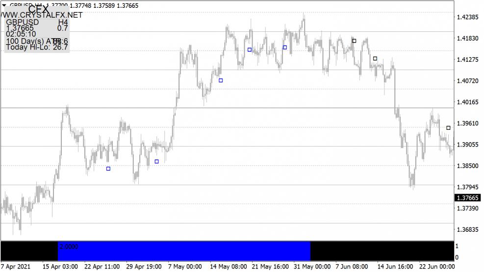 Crystal FX Indikator für MT4