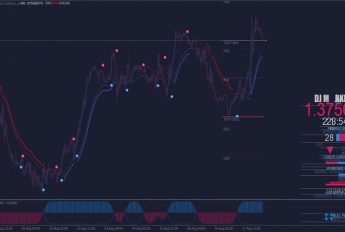DJ Market Pro Indikator