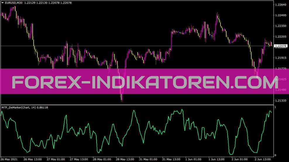 MTF Demarker Indikator