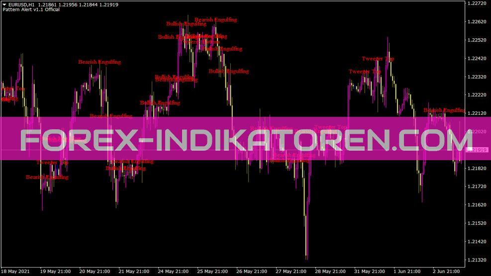 Pattern Alert Indikator für MT4