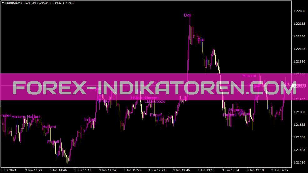 Pattern Indikator für MT4