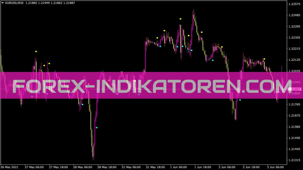 Perkyasctrend Indikator für MT4
