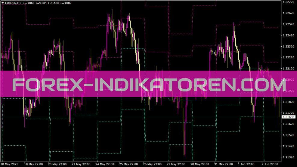 Pivots Daily M Sr Aime Fx Indikator