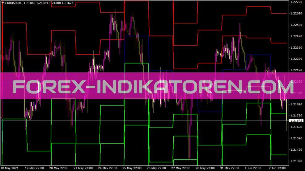 Pivots Daily Sr Aimefx Indikator