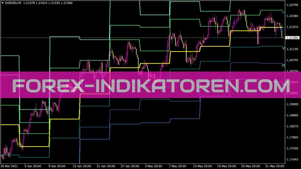 Pivots Weekly Sr Aime Fx Indikator