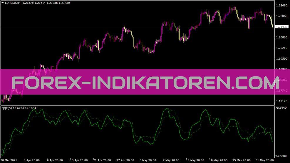 QQE Indikator für MT4