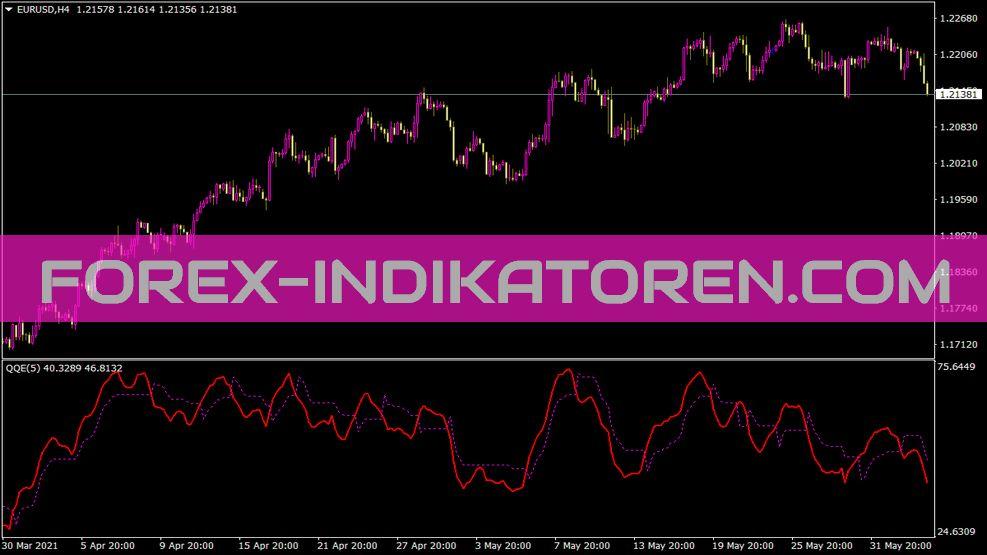 QQEa Indikator für MT4