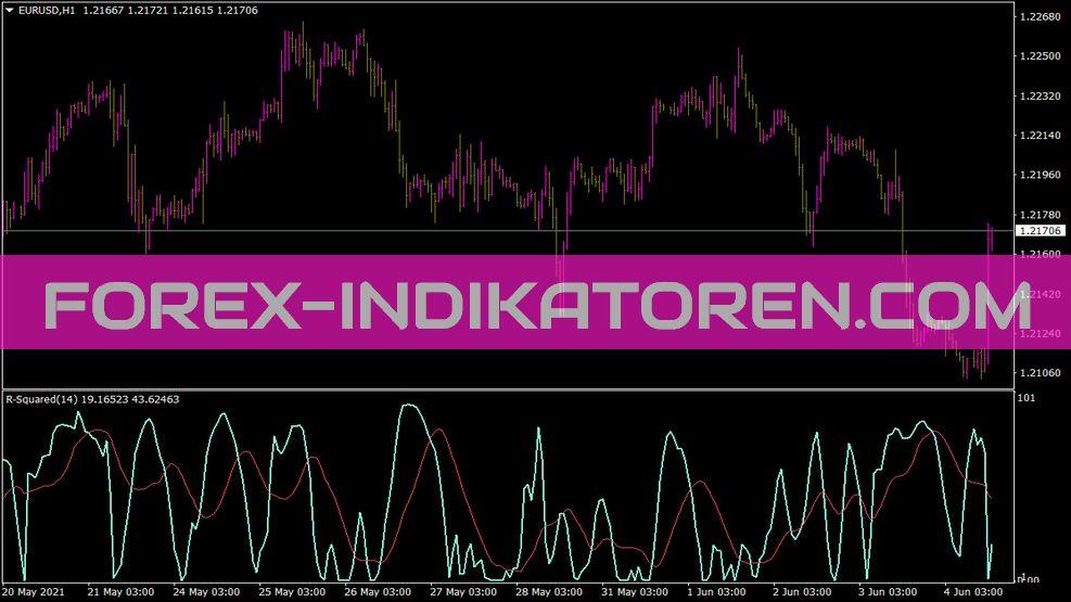 R Squared Indikator für MT4