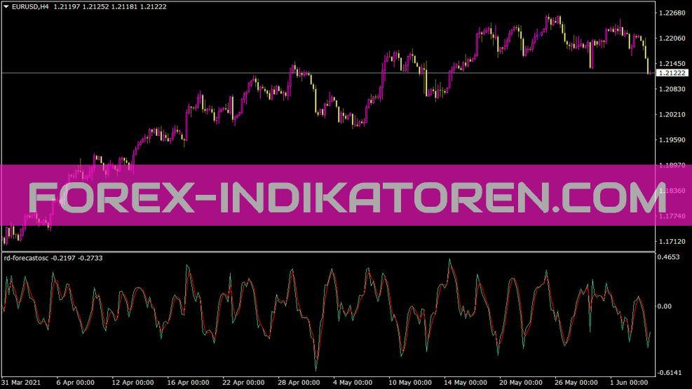 Rd Forecastosc Indikator für MT4