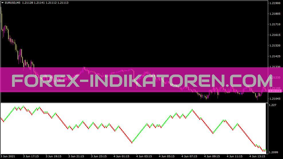 Renko Indikator für MT4