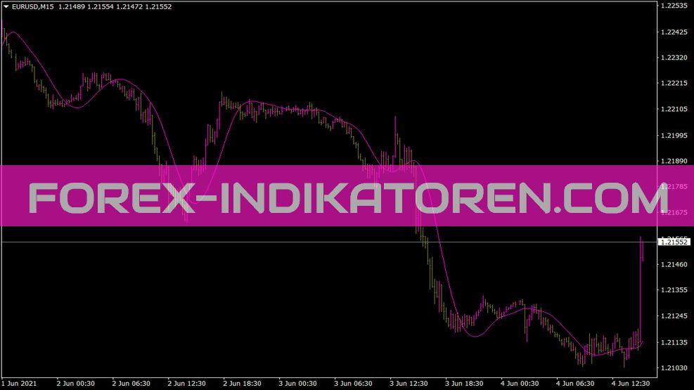 Round Price Indikator