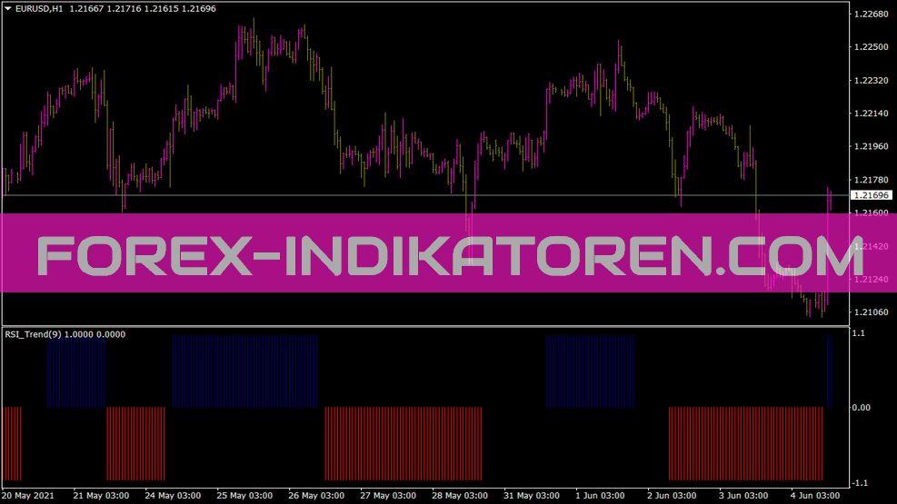RSI Trend Indikator