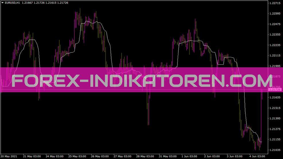 Runmedian Indikator für MT4
