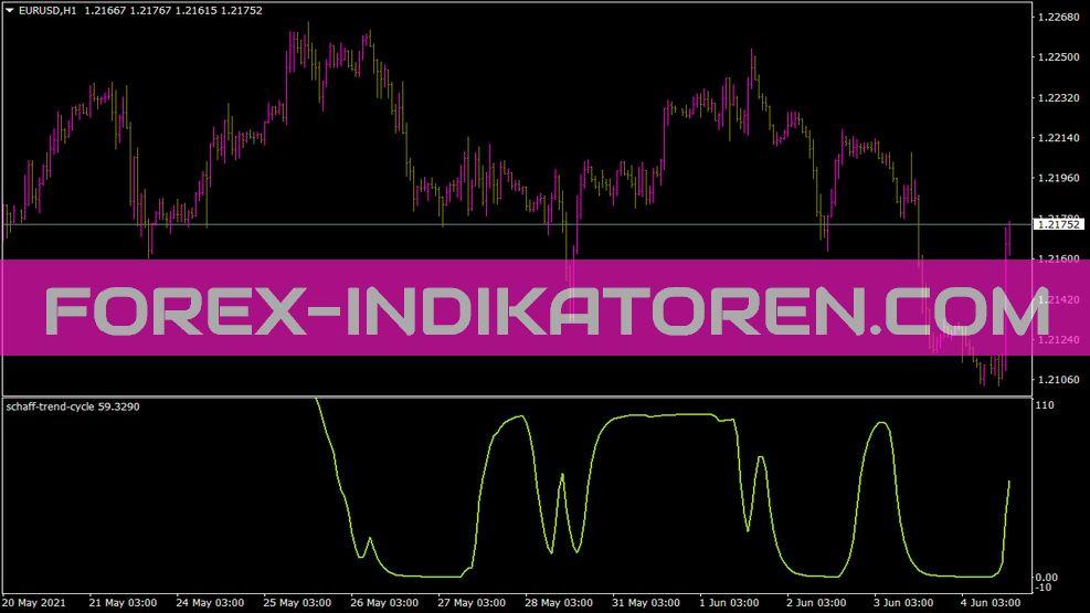 Schaff Trend Cycle Indikator für MT4