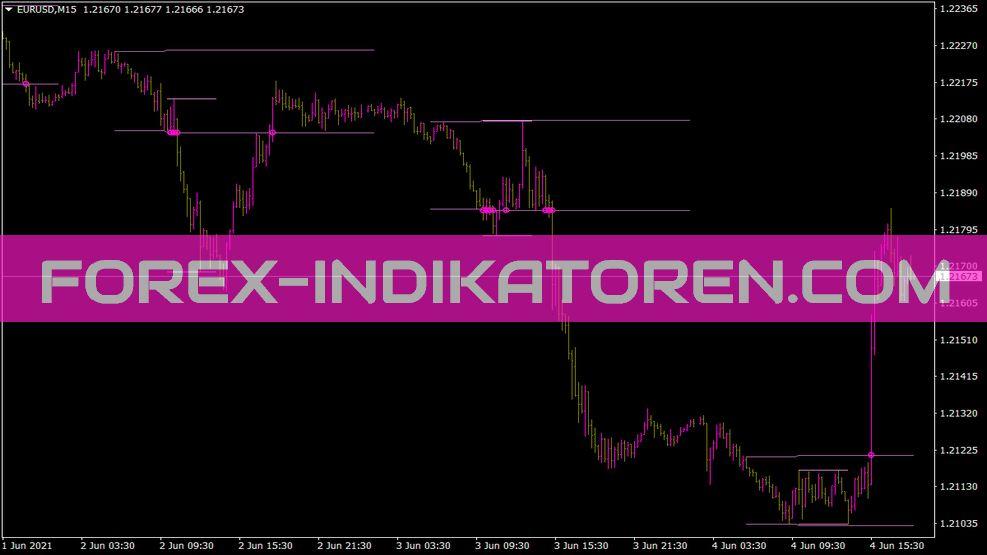 SDX Zonebreakout Indikator für MT4