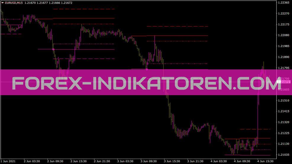SDX Zone Breakout Lud Z1 Indikator