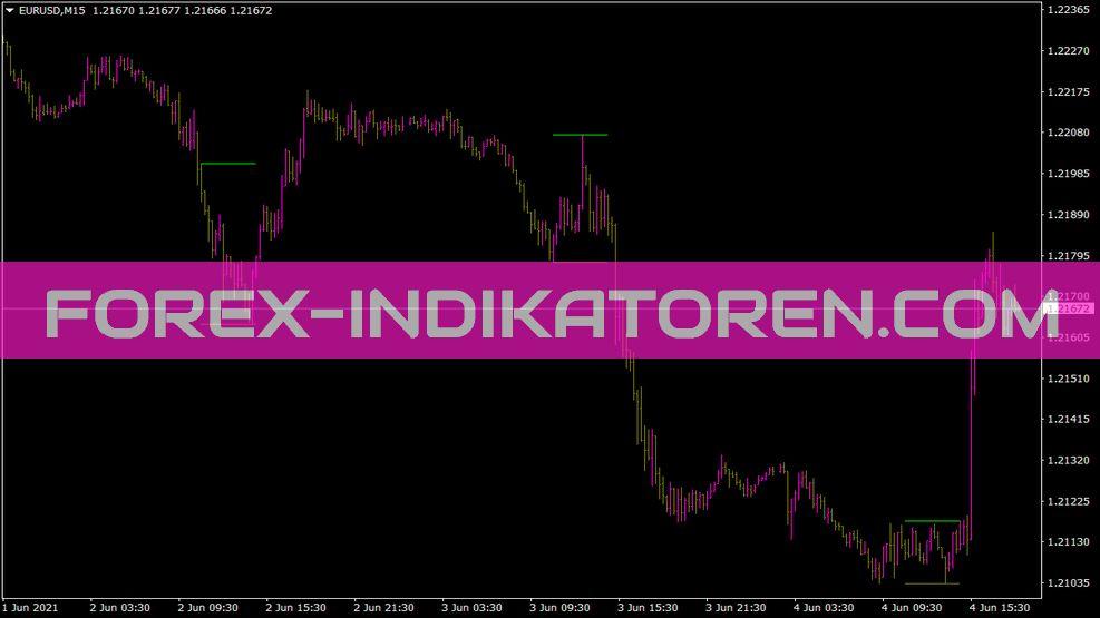 SDX Zone Breakout Lud Z2 Indikator