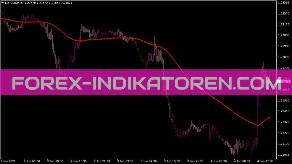 Sell Zone Fibs Indikator für MT4