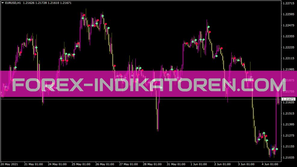 Sergeygukach Indikator für MT4
