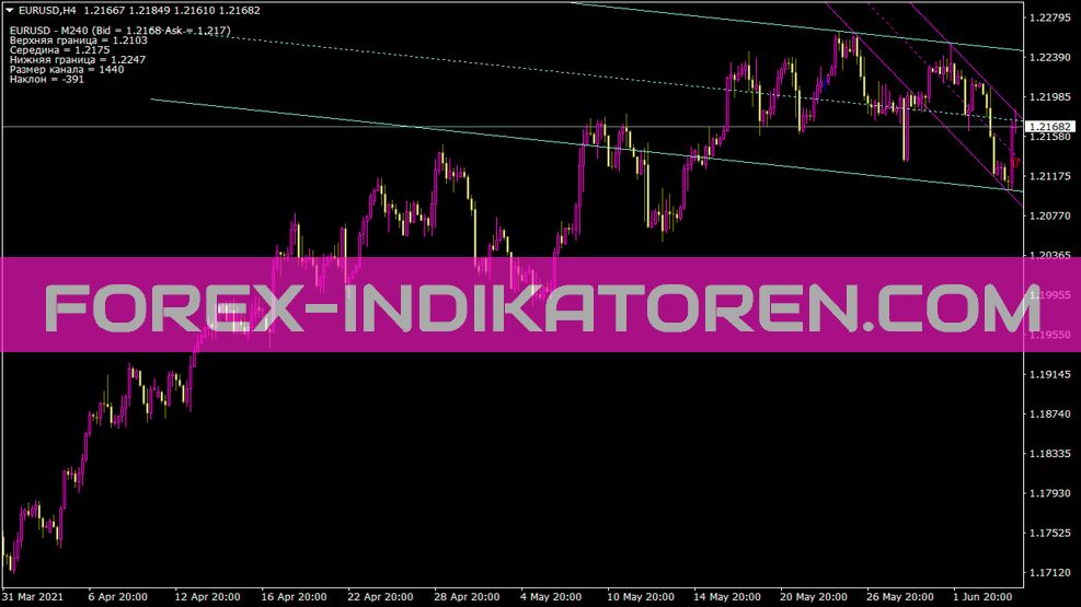 Shi Cannel for Oll Chart Indikator