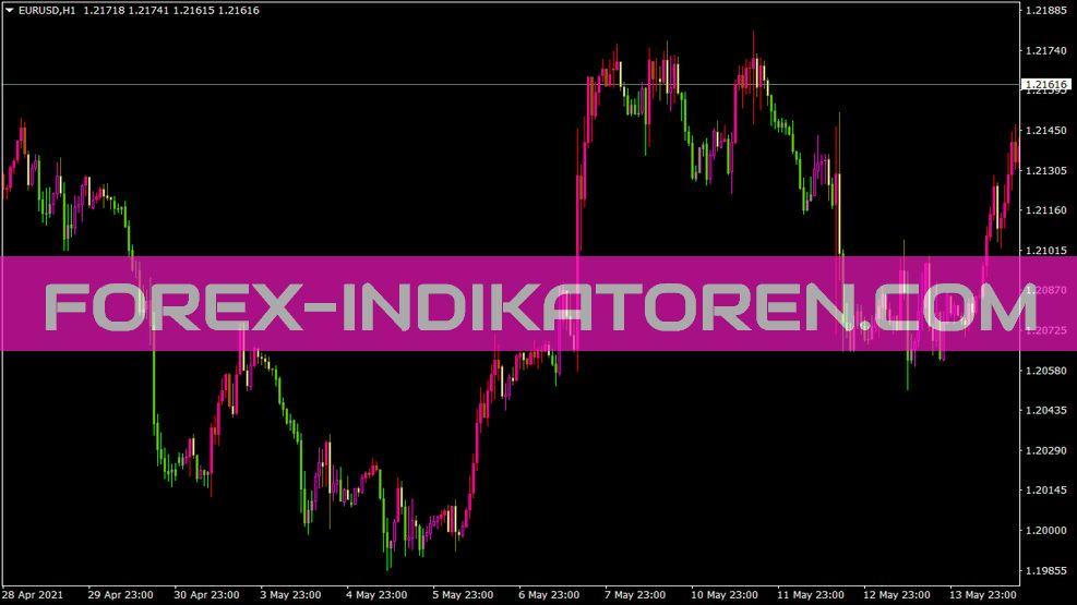 Shi Silvertrendcolourbars Indikator für MT4
