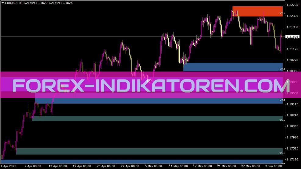 Shved Supply und Demand Indikator