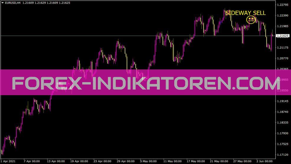 Sideway Or Trend V 1 2 Update Indikator für MT4