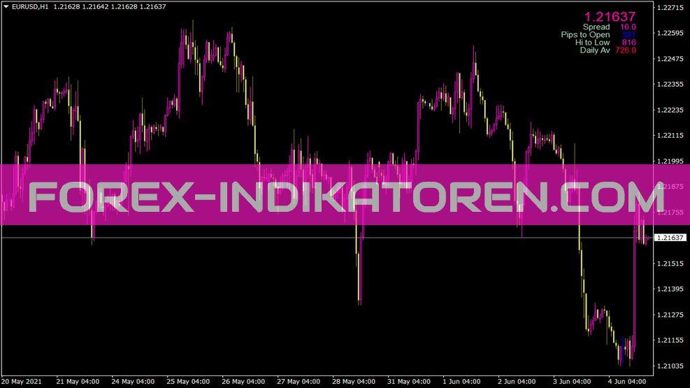 Signal Bars Muk Indikator