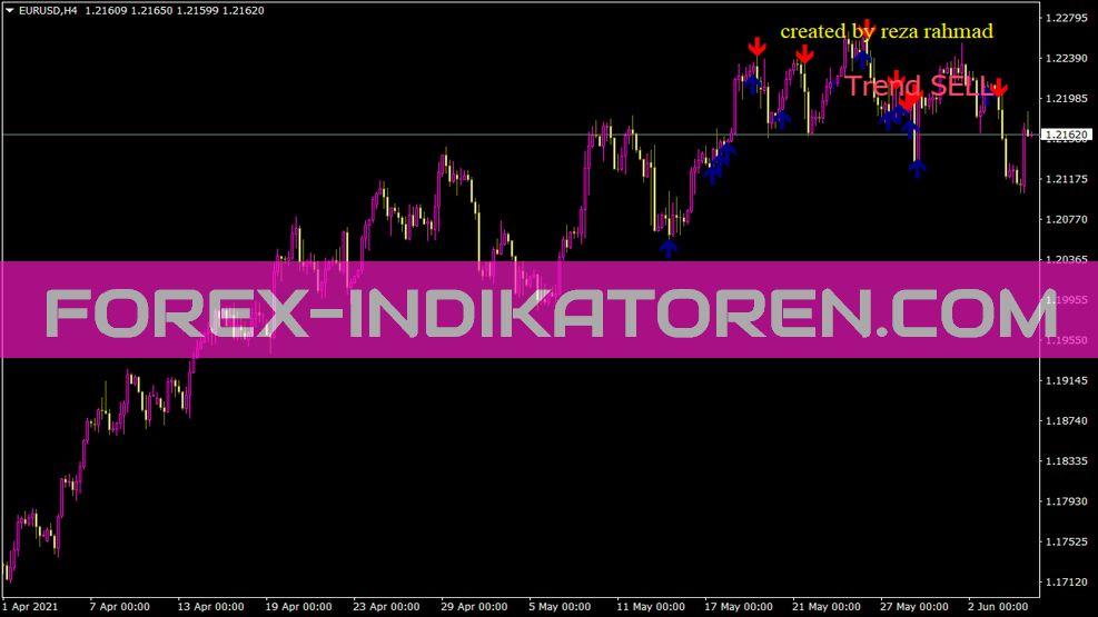Signal Trend Dan Op Indikator