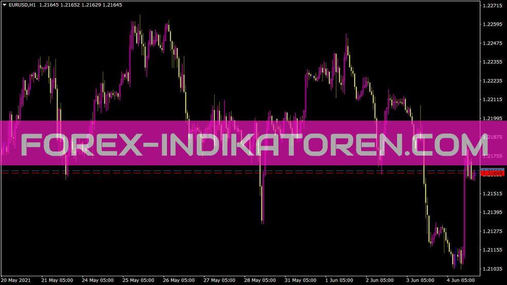 Spread Lines Indikator