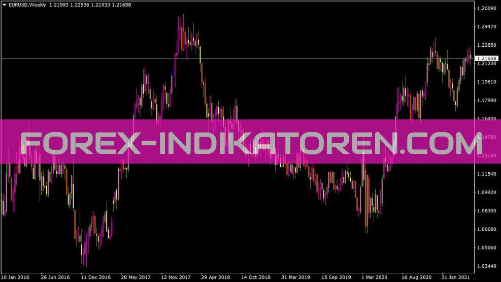 Spreadpaintbar Indikator für MT4