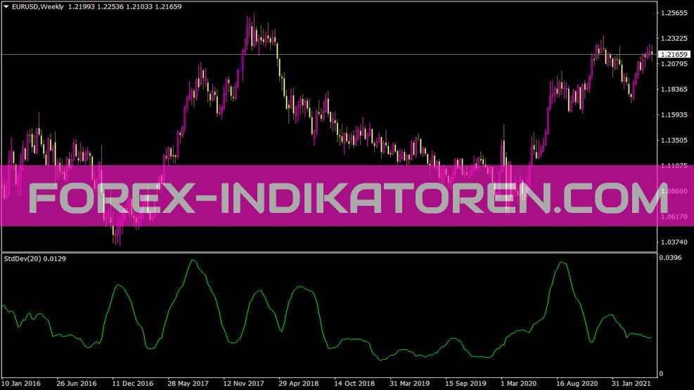 Stddev Indikator für MT4