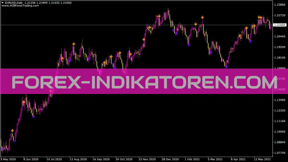 Stochastic Buy Sell Arrows Indikator
