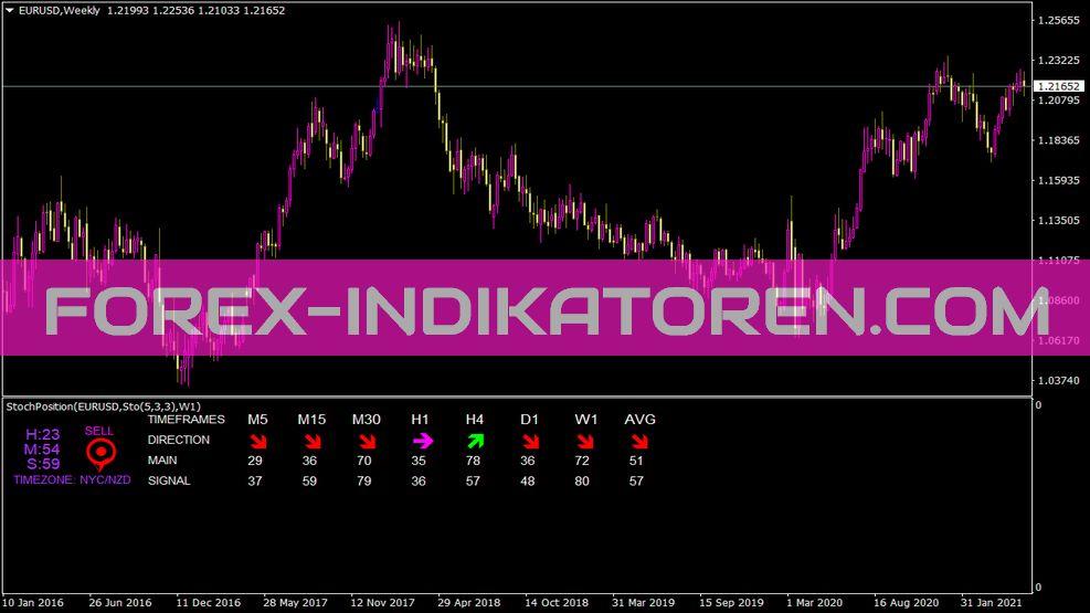 Stochposition Indikator für MT4