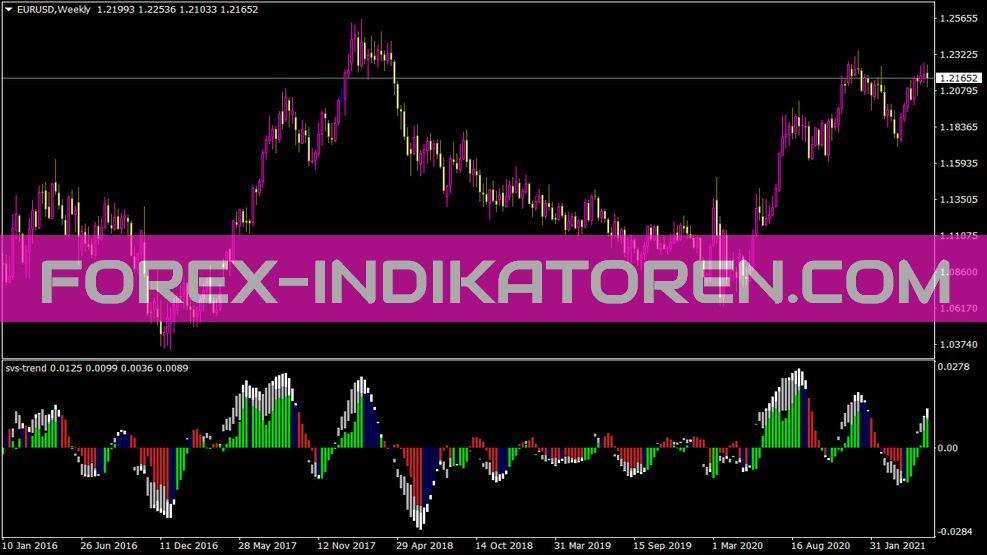 Svs Trend Indikator