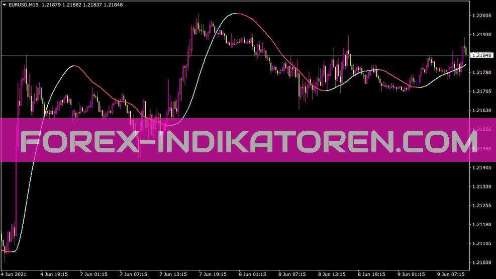 TSR Big Trend Indikator
