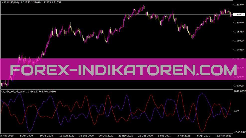 T3 ADX Di Burst Indikator für MT4