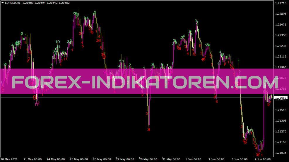 Td Sequential Indikator für MT4