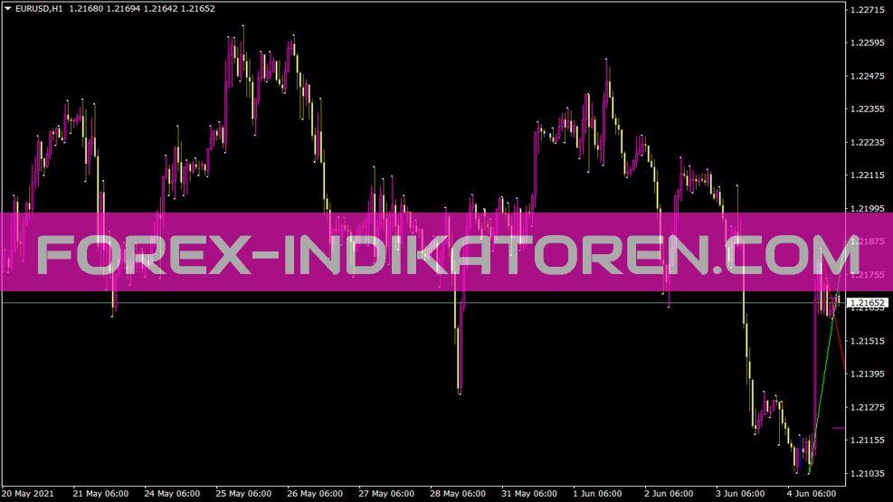Tdtlmodifiedbr Indikator für MT4
