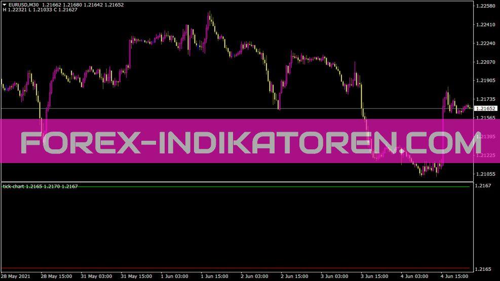 Tick Chart Indikator für MT4