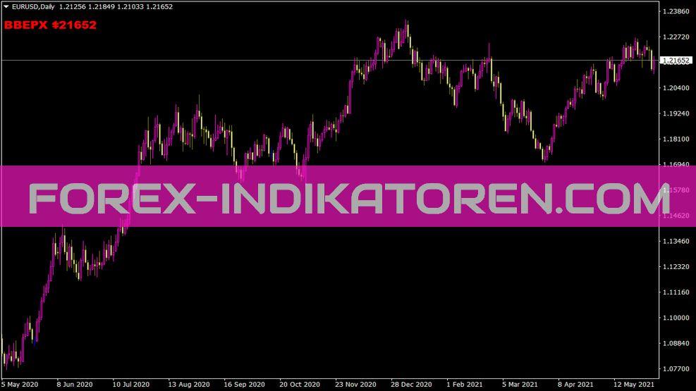 Tiktakwav Indikator für MT4