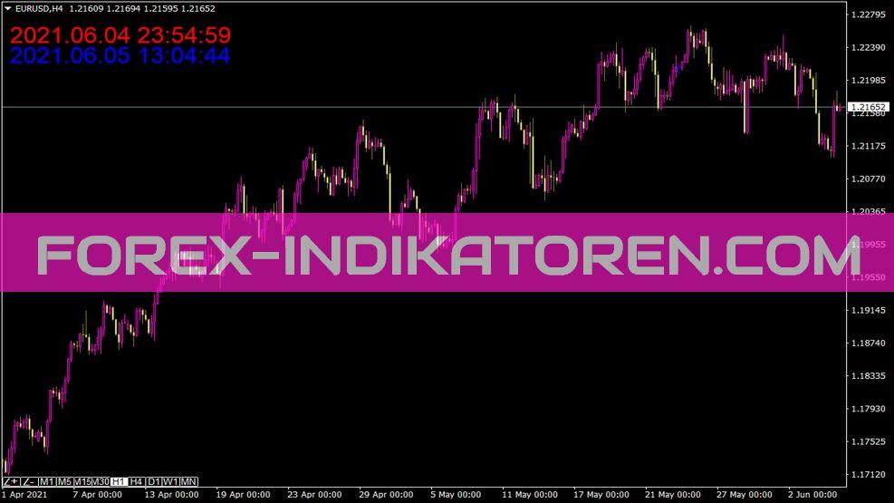 Time Indikator für MT4