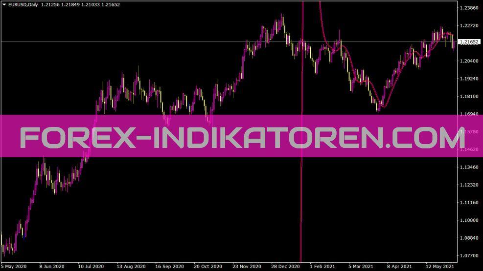Tradeprice Indikator für MT4